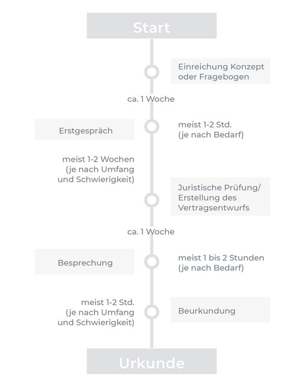 Bibliothek Urkunde Zeitplan